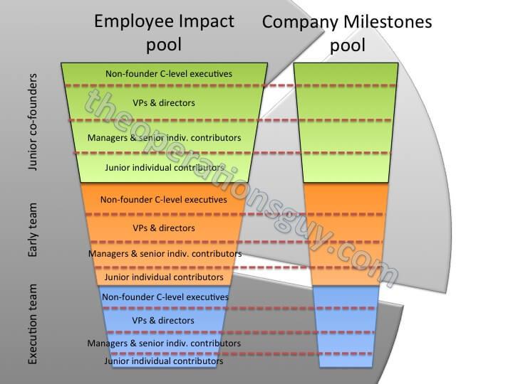 Startup Equity Compensation Framework 2.0